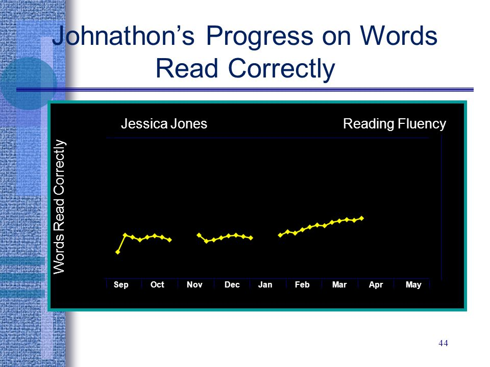 Johnathon's Progress on Words Read Correctly