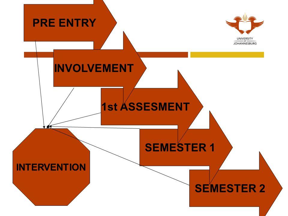PRE ENTRY INVOLVEMENT 1st ASSESMENT SEMESTER 1 SEMESTER 2
