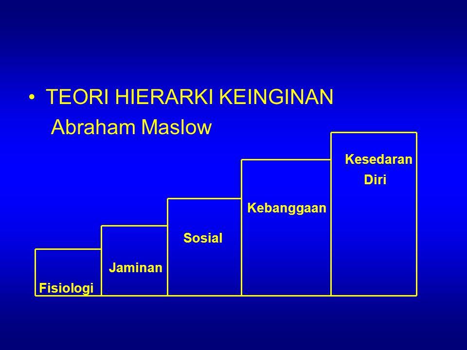 TEORI HIERARKI KEINGINAN Abraham Maslow Kesedaran Kebanggaan Sosial