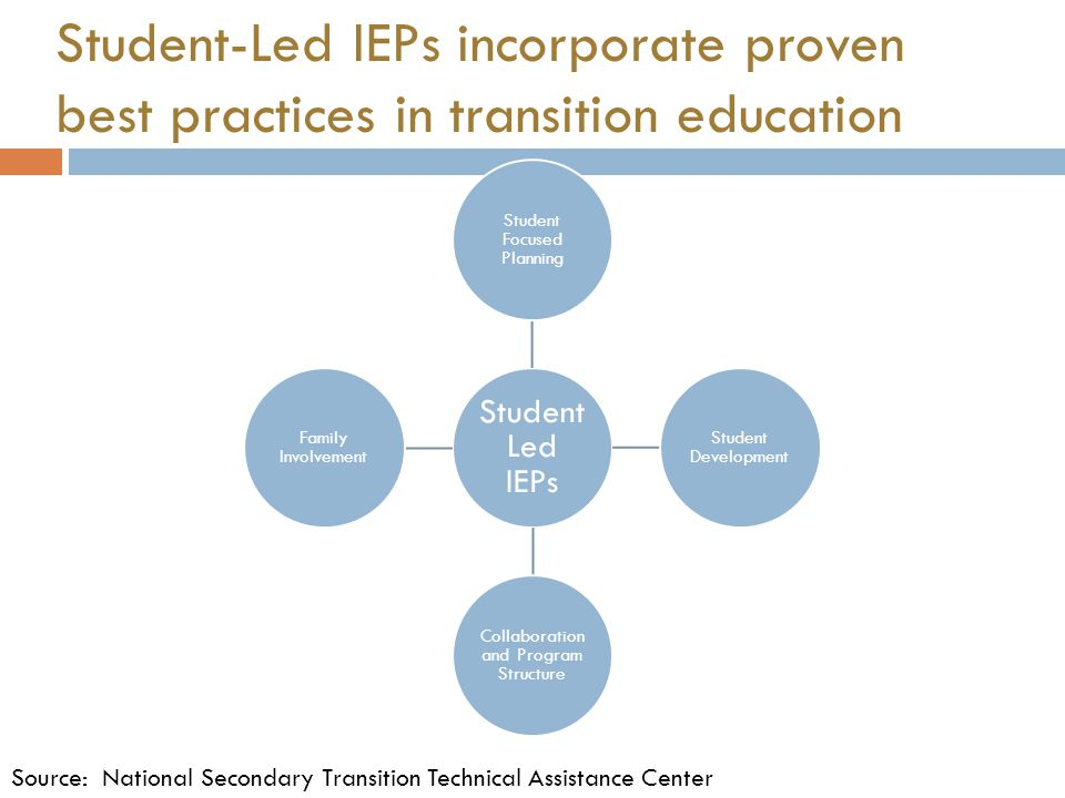 Student-Led IEPs incorporate proven best practices in transition education