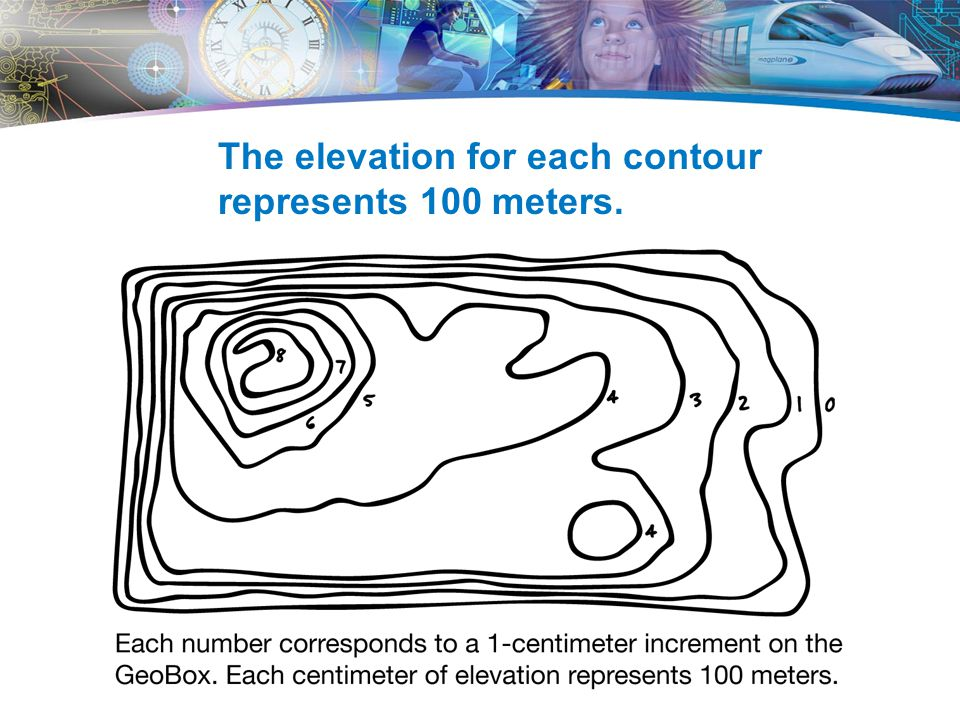 The elevation for each contour represents 100 meters.