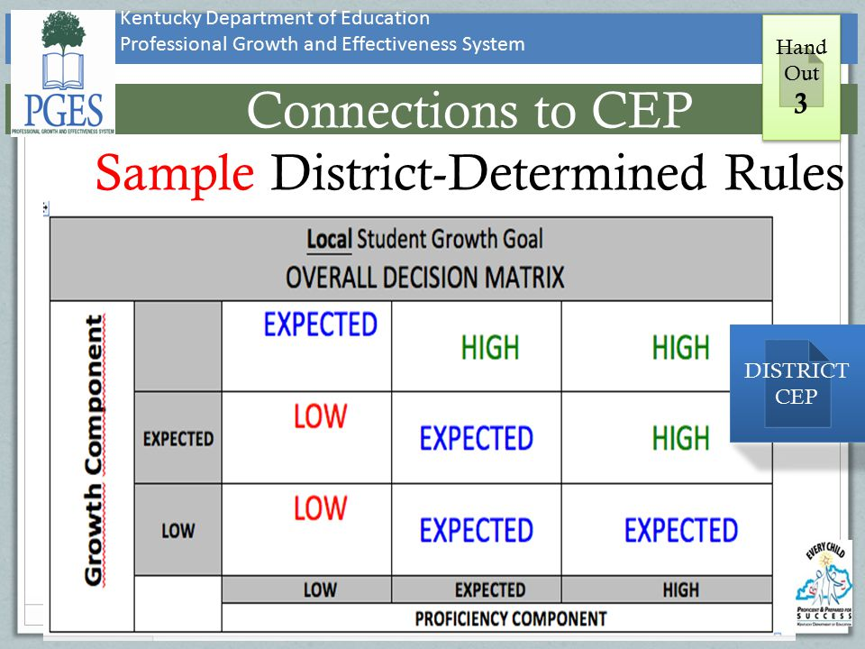 Connections to CEP Sample District-Determined Rules