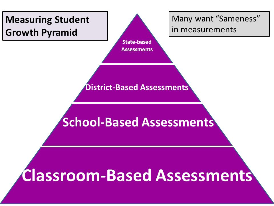 Classroom-Based Assessments