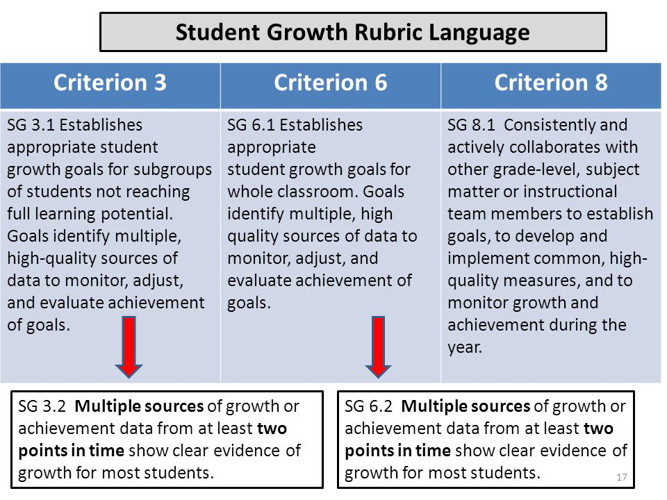 Student Growth Rubric Language