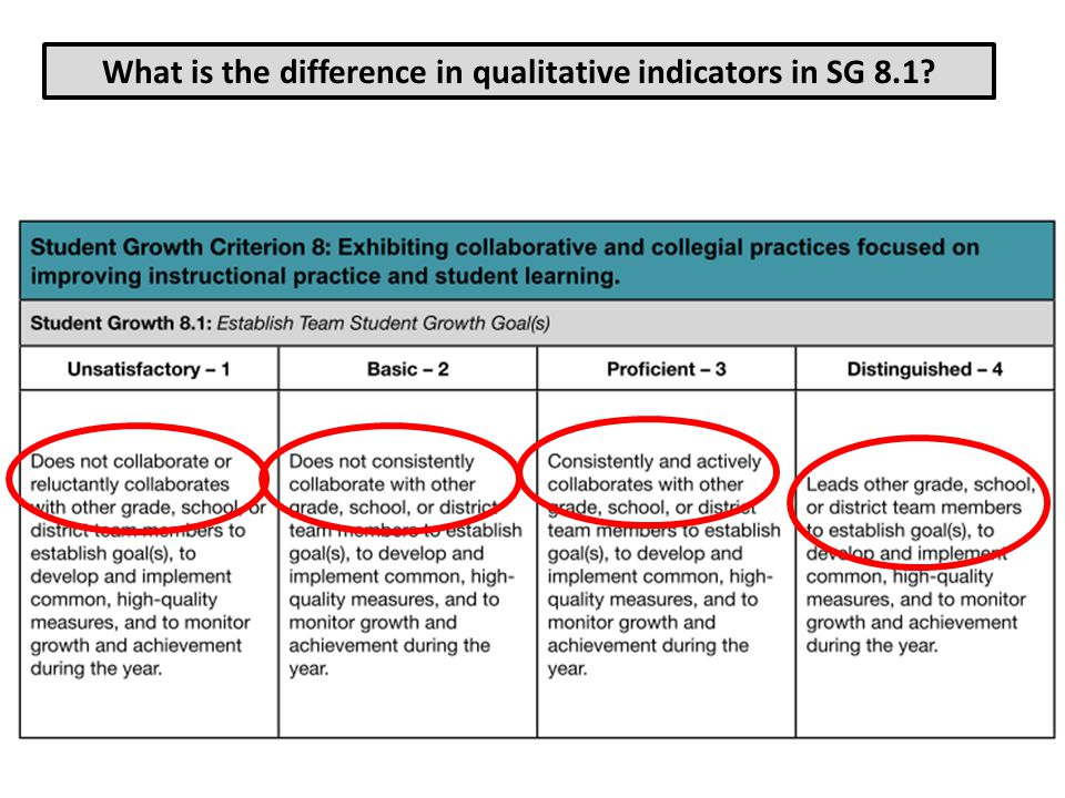 What is the difference in qualitative indicators in SG 8.1