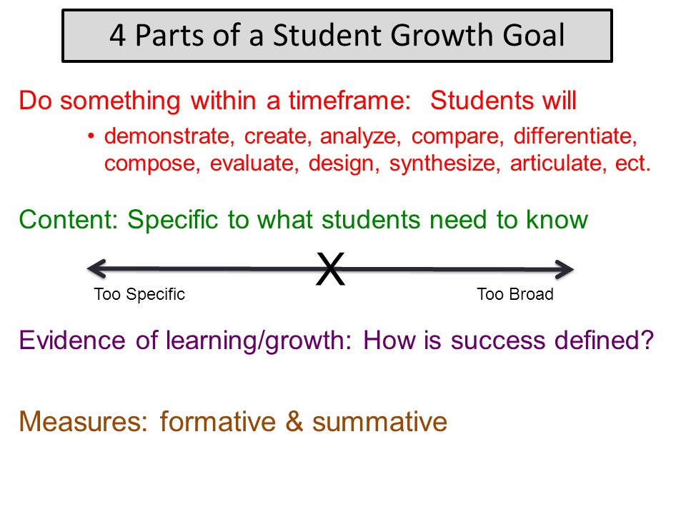 4 Parts of a Student Growth Goal