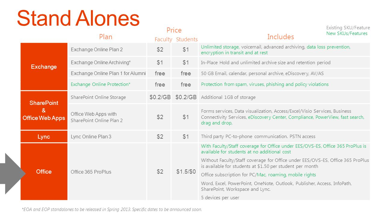 Stand Alones Price Plan Includes Exchange $2 $1 free SharePoint &
