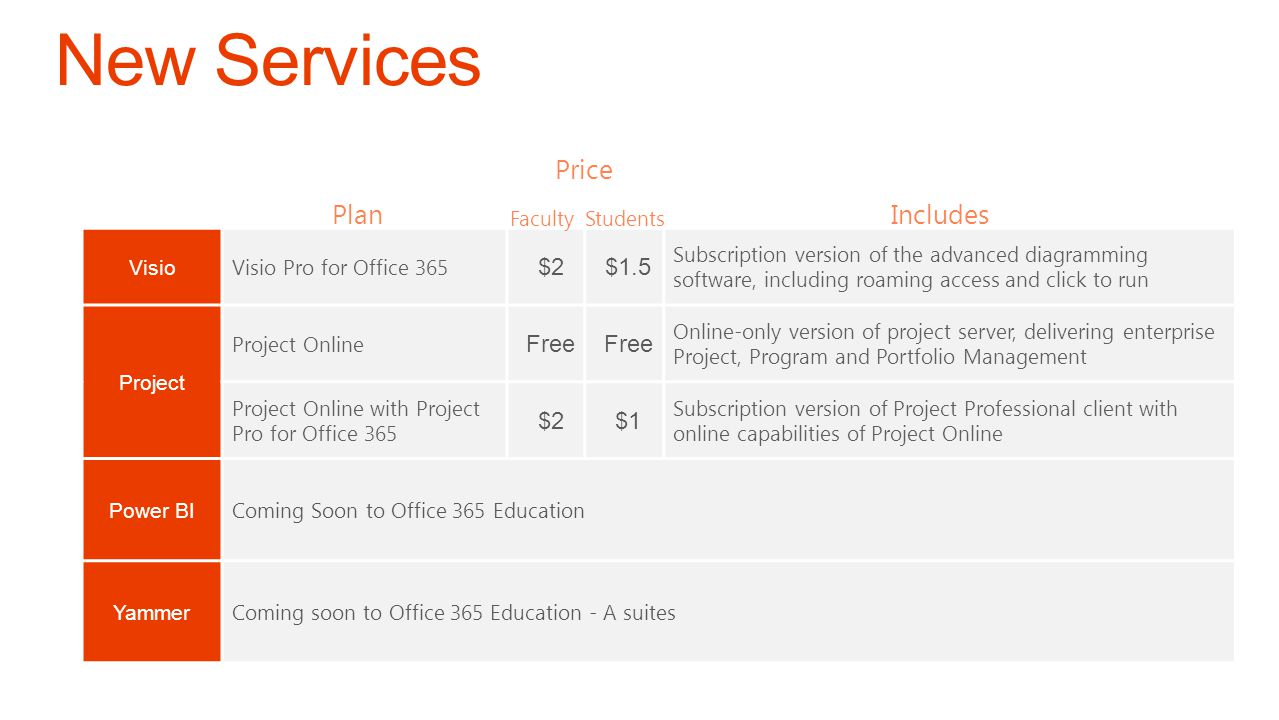 New Services Price Plan Includes $2 $1.5 Free $1 Visio