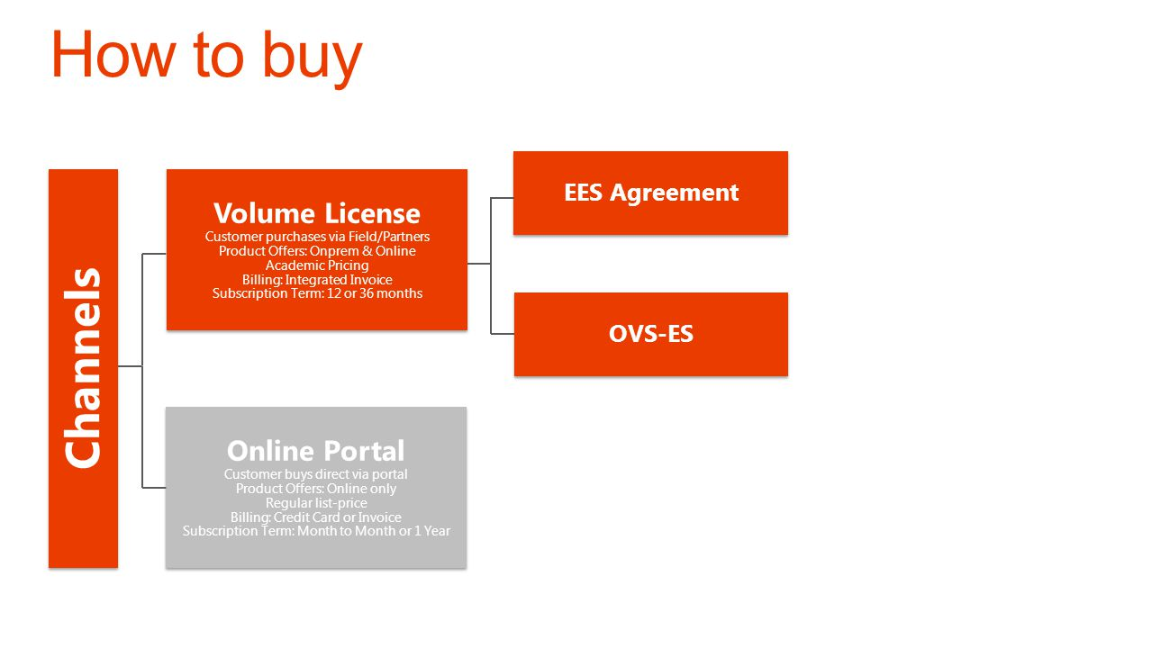 How to buy Channels Volume License Online Portal EES Agreement OVS-ES