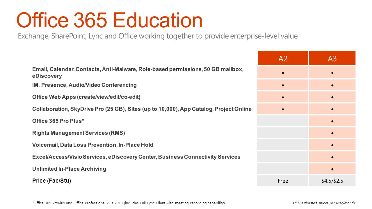 Office 365 Education Exchange, SharePoint, Lync and Office working together to provide enterprise-level value.