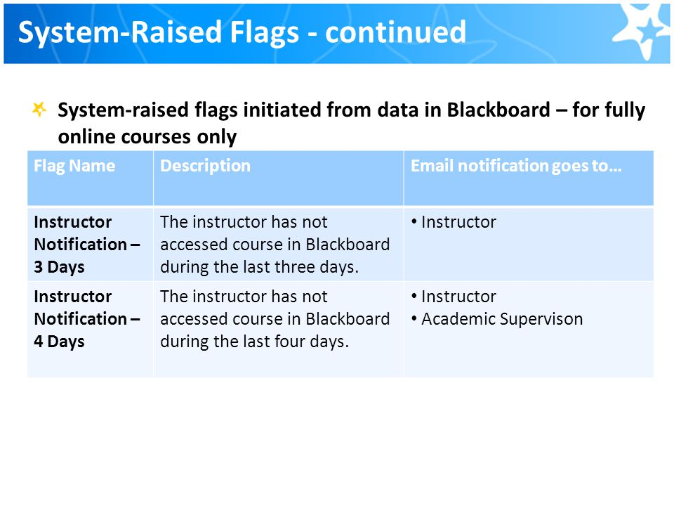 System-Raised Flags - continued