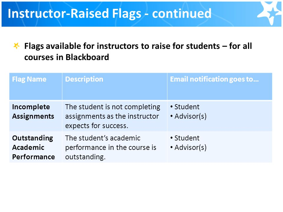 Instructor-Raised Flags - continued