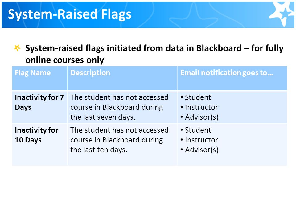 System-Raised Flags System-raised flags initiated from data in Blackboard – for fully online courses only.