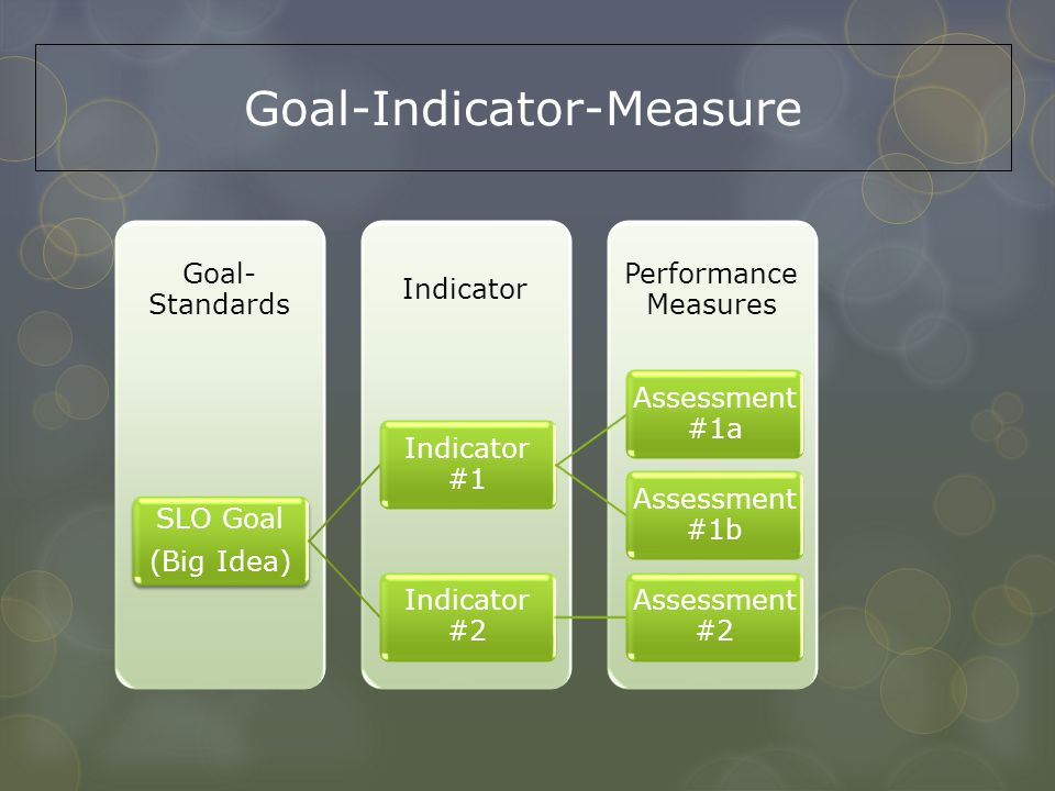 Goal-Indicator-Measure
