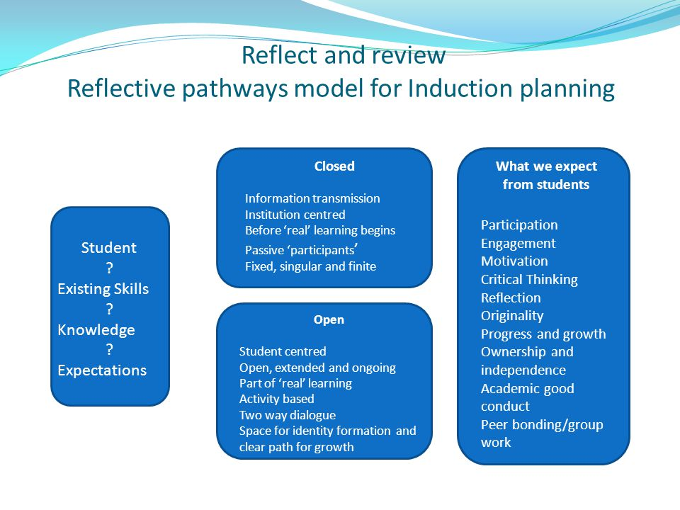 Reflect and review Reflective pathways model for Induction planning