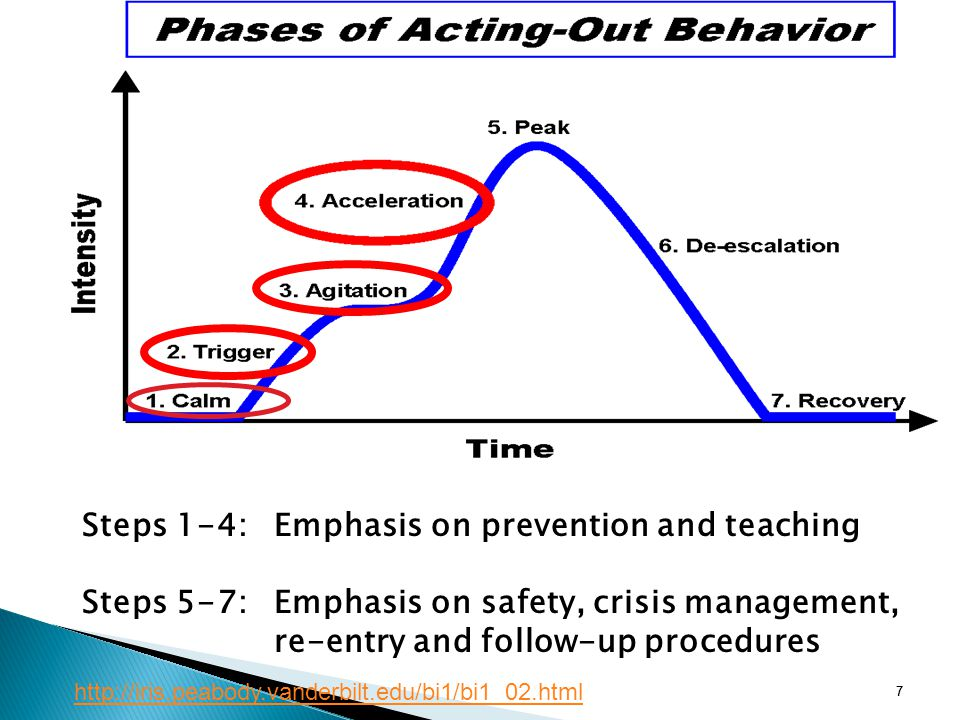 Steps 1-4: Emphasis on prevention and teaching