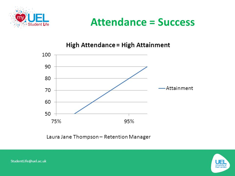 Attendance = Success Laura Jane Thompson – Retention Manager
