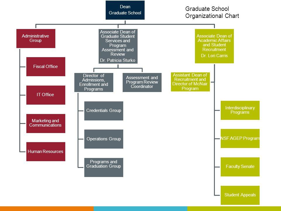 Graduate School Organizational Chart