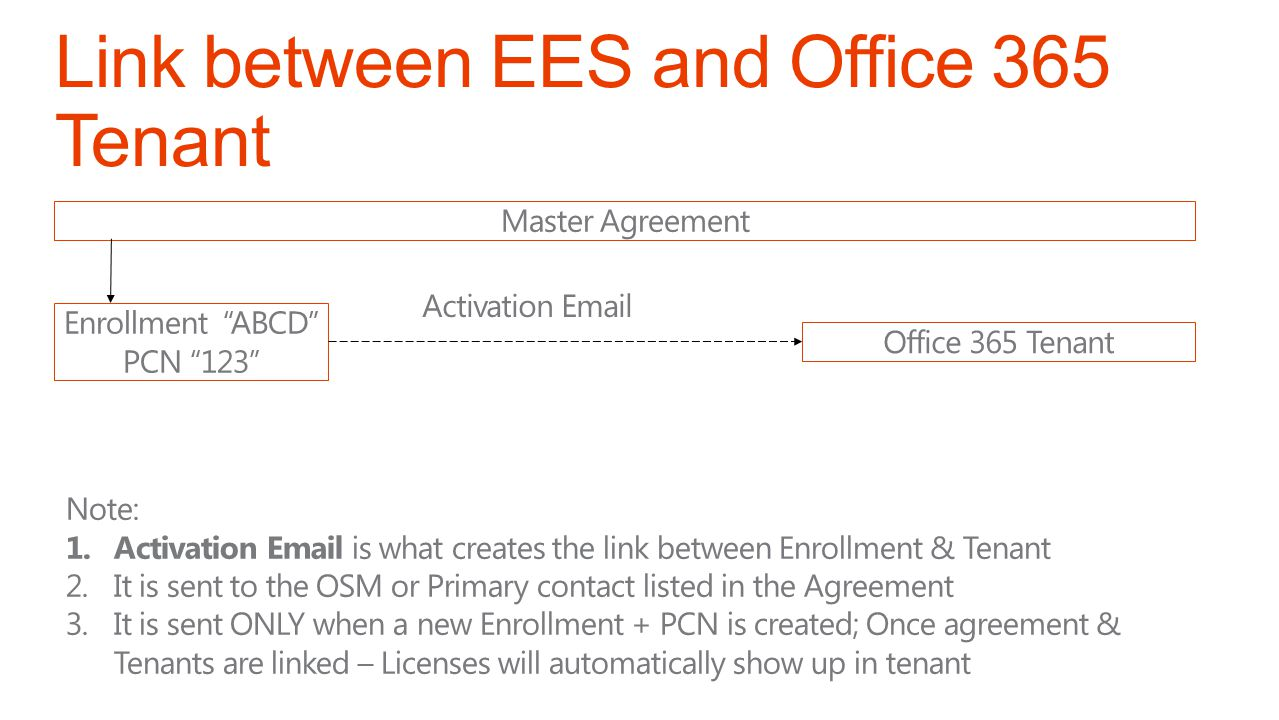 Link between EES and Office 365 Tenant