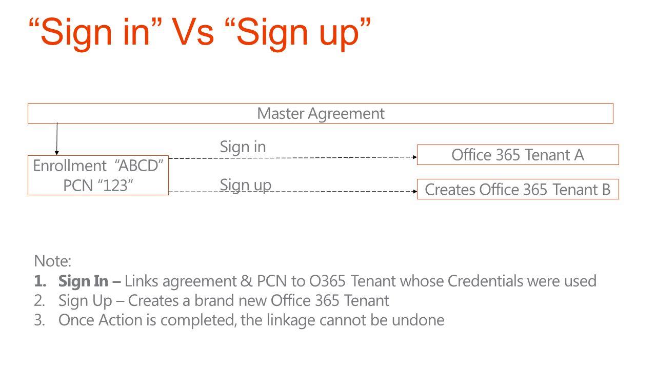 Creates Office 365 Tenant B