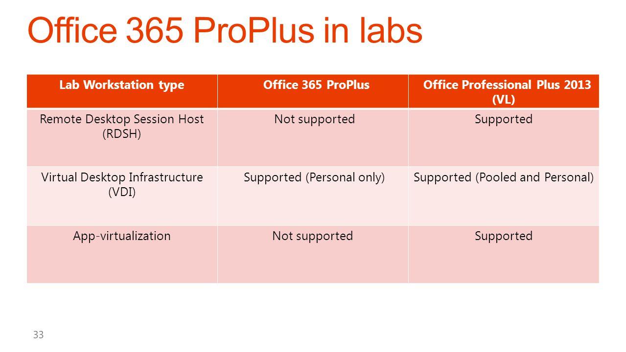 Office Professional Plus 2013 (VL)
