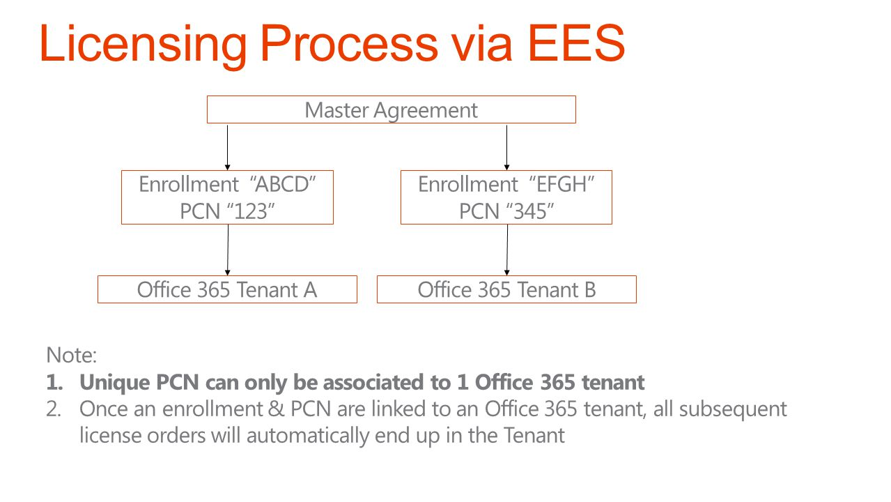 Licensing Process via EES