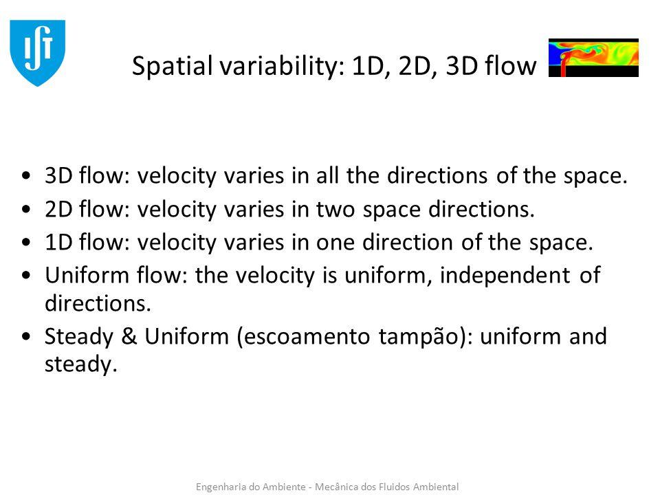 Velocity Profile Boundary layer type (tipo camada limite)