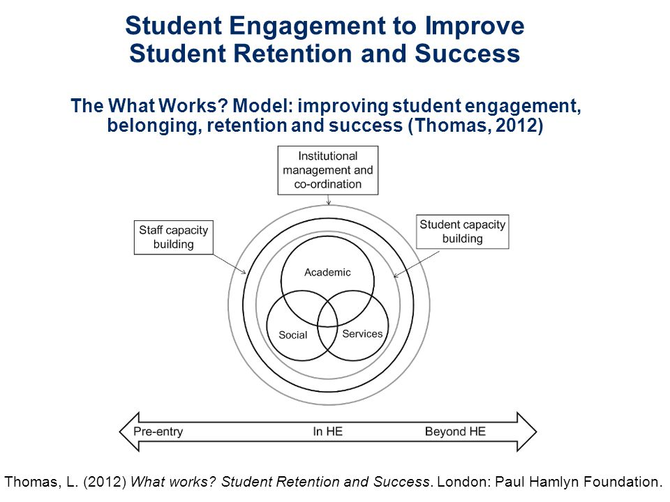 Student Engagement to Improve Student Retention and Success The What Works Model: improving student engagement, belonging, retention and success (Thomas, 2012)