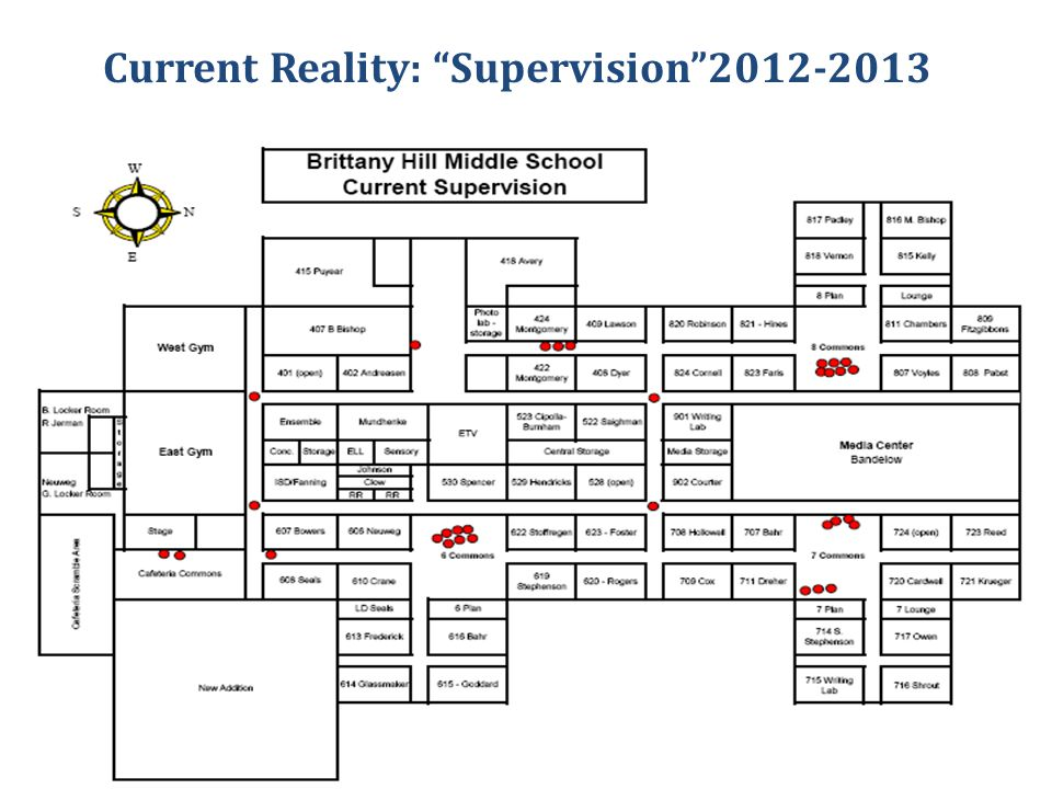 Current Reality: Supervision 2012-2013