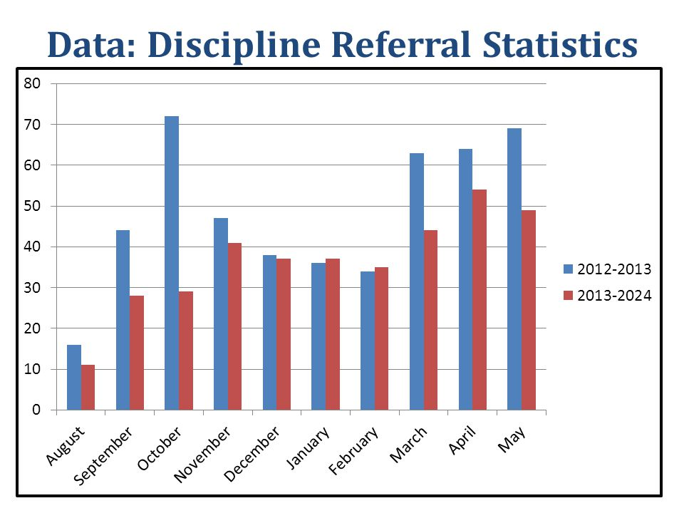 Data: Discipline Referral Statistics