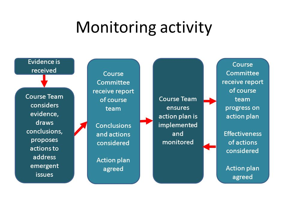 Monitoring activity Evidence is received