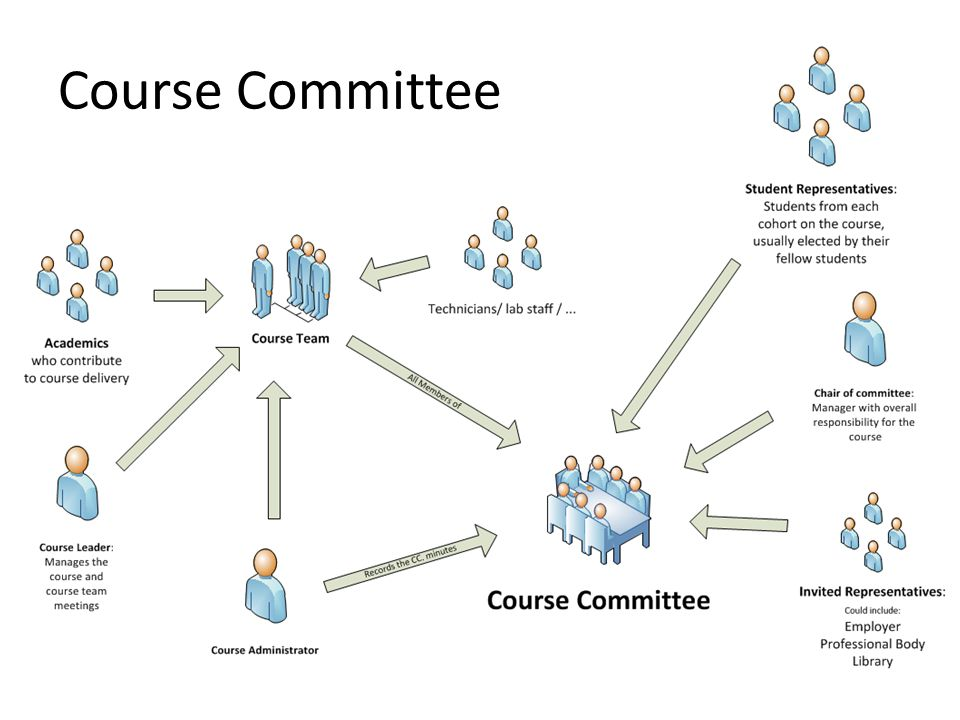 Course Committee There are usually three course committees each year – the schedule should be provided to you near the start of the academic year.