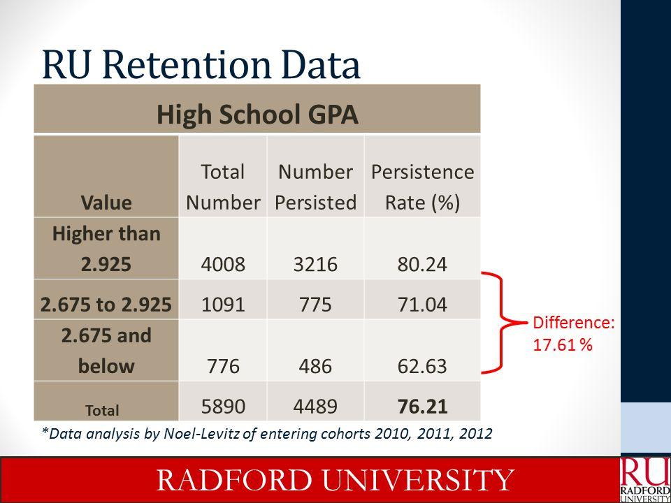 RU Retention Data RADFORD UNIVERSITY High School GPA Value