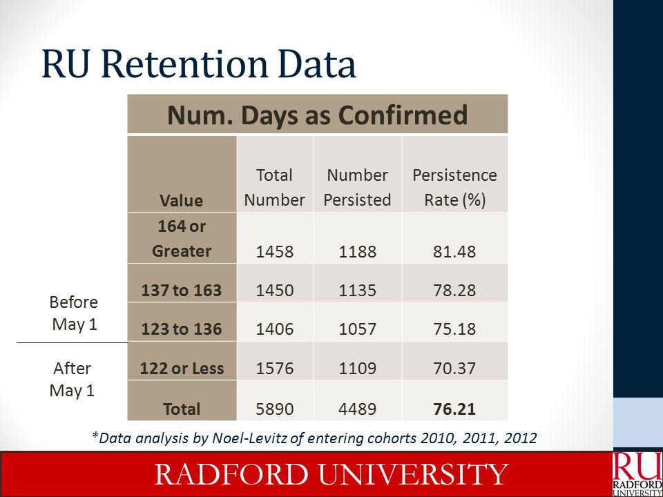 RU Retention Data RADFORD UNIVERSITY Num. Days as Confirmed Value
