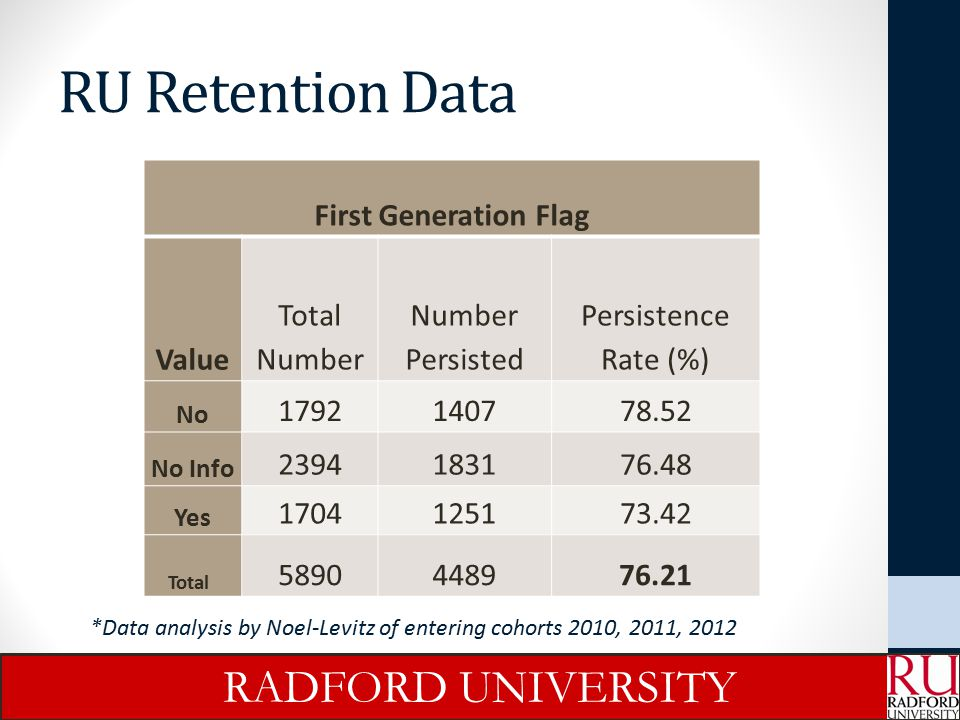 RU Retention Data RADFORD UNIVERSITY First Generation Flag Value