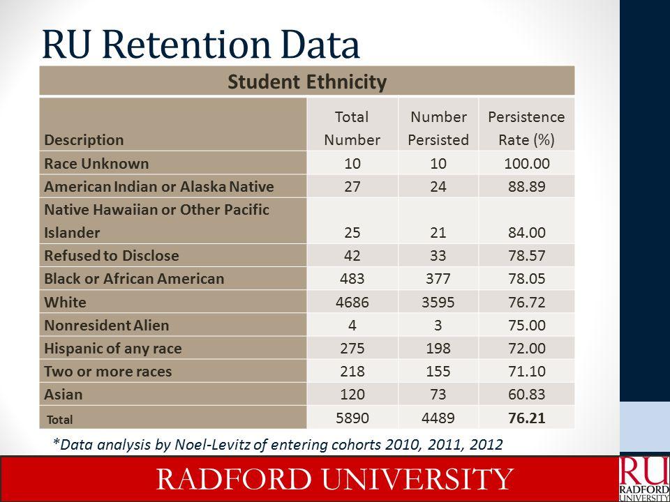 RU Retention Data RADFORD UNIVERSITY Student Ethnicity Description