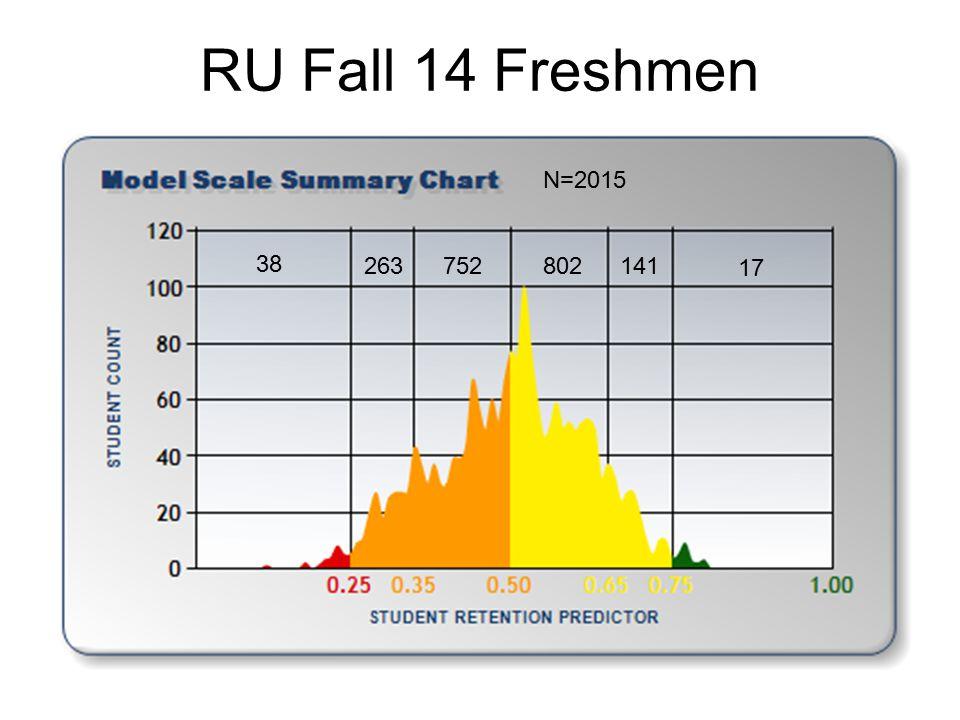 RU Fall 14 Freshmen N=2015 38 263 752 802 141 17