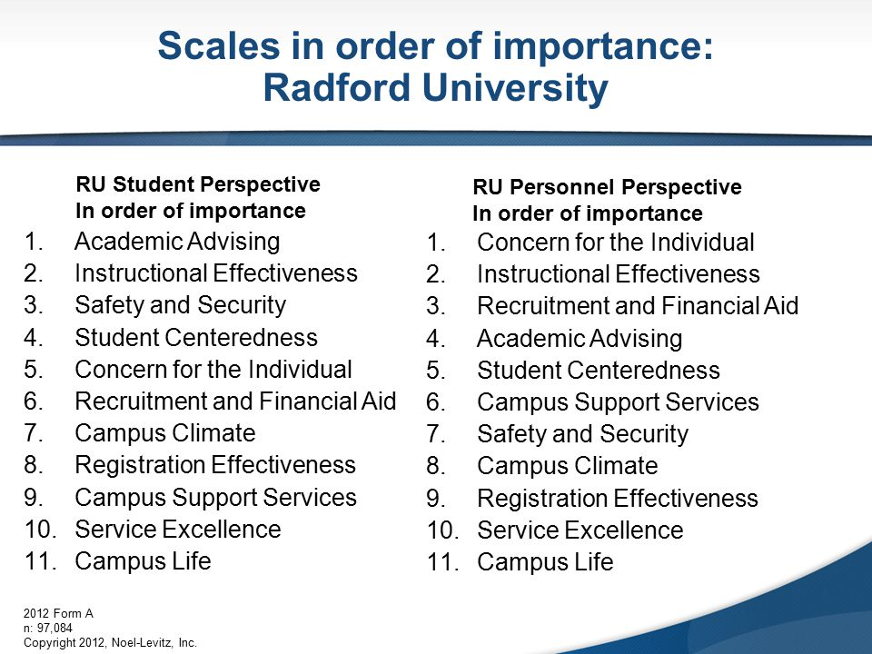 Scales in order of importance: Radford University