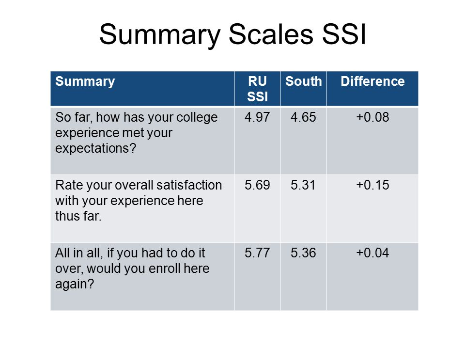 Summary Scales SSI Summary RU SSI South Difference