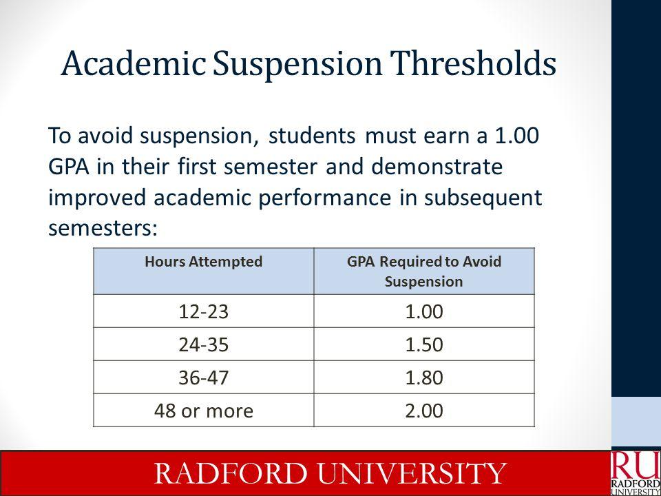 Academic Suspension Thresholds