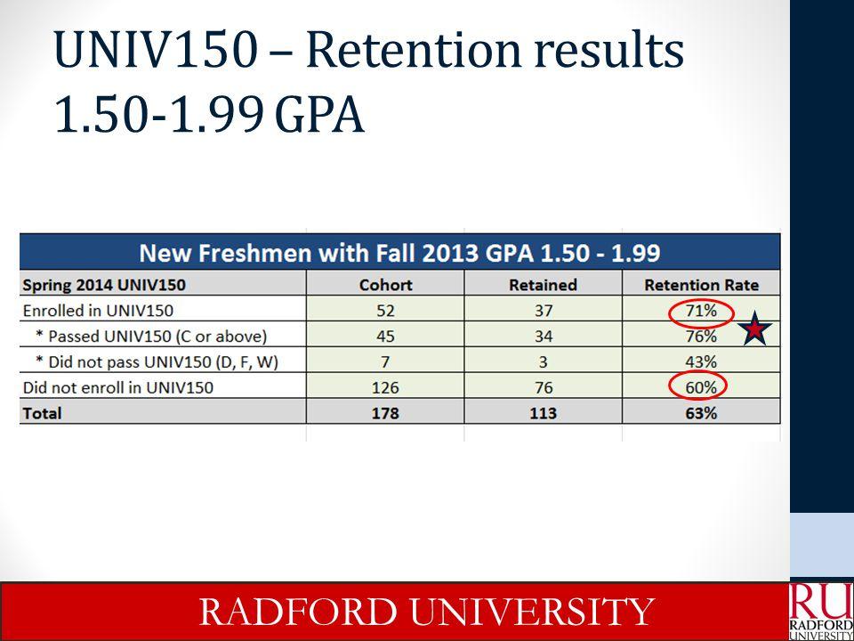 UNIV150 – Retention results 1.50-1.99 GPA