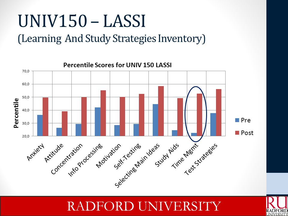 UNIV150 – LASSI (Learning And Study Strategies Inventory)