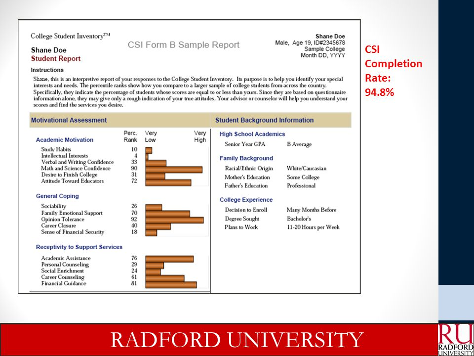 CSI Completion Rate: 94.8% RADFORD UNIVERSITY