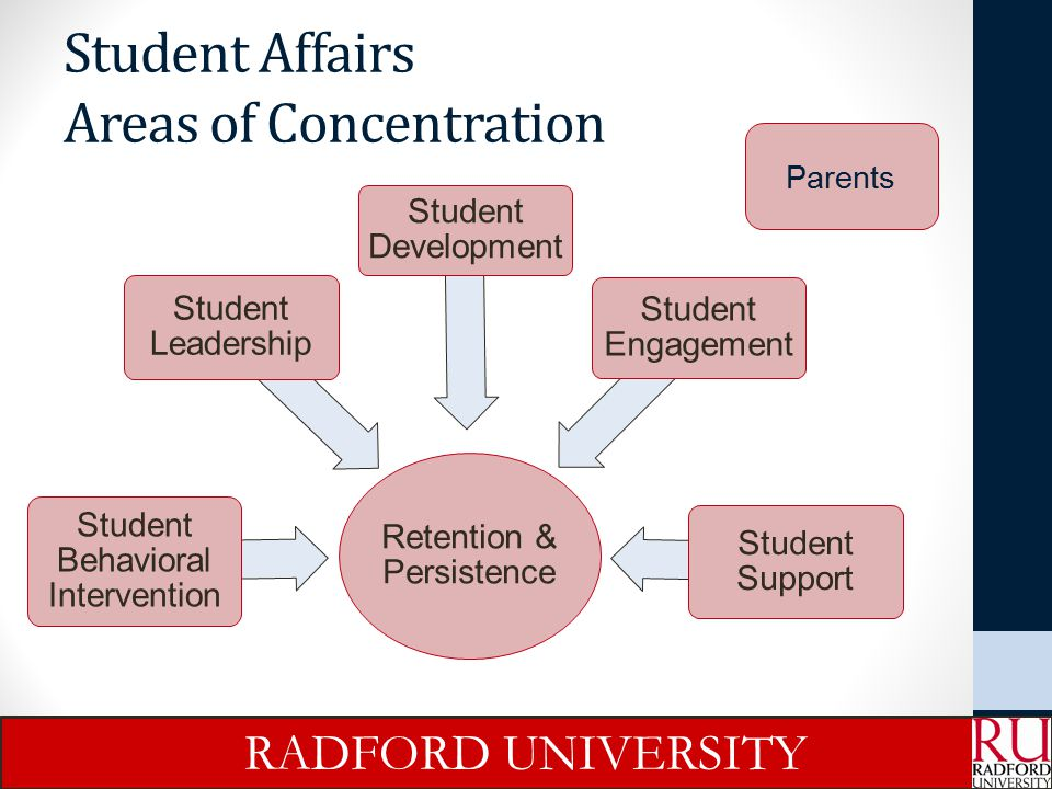 Student Affairs Areas of Concentration