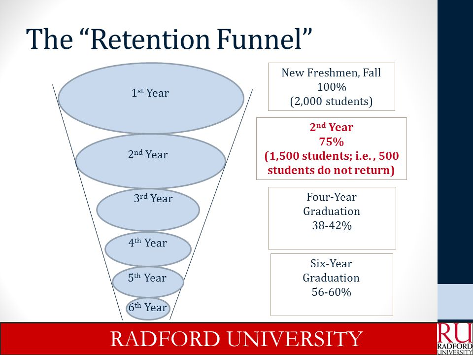 The Retention Funnel
