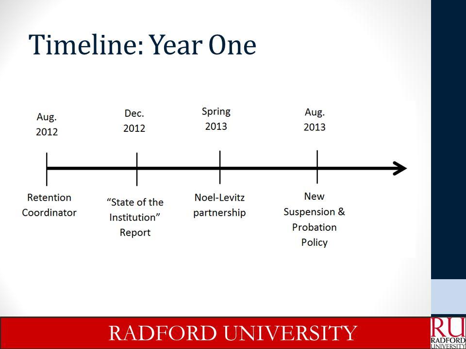 Timeline: Year One RADFORD UNIVERSITY