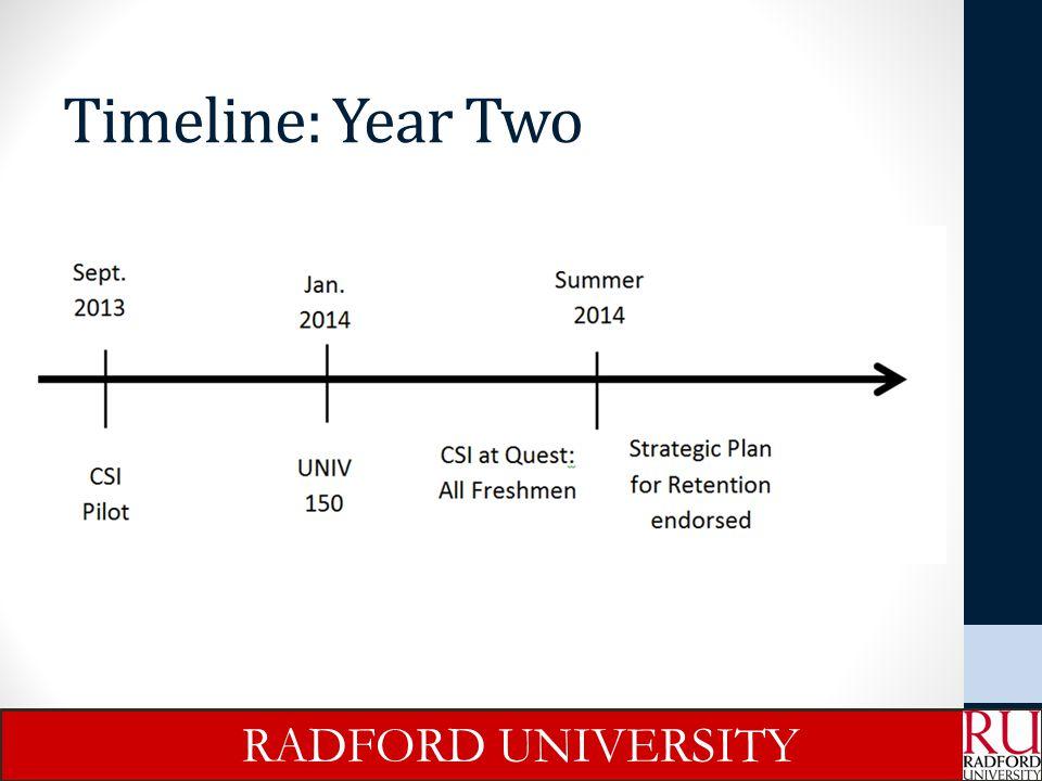 Timeline: Year Two RADFORD UNIVERSITY