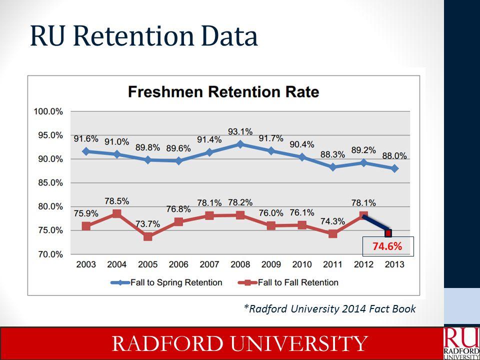 RU Retention Data RADFORD UNIVERSITY 74.6%