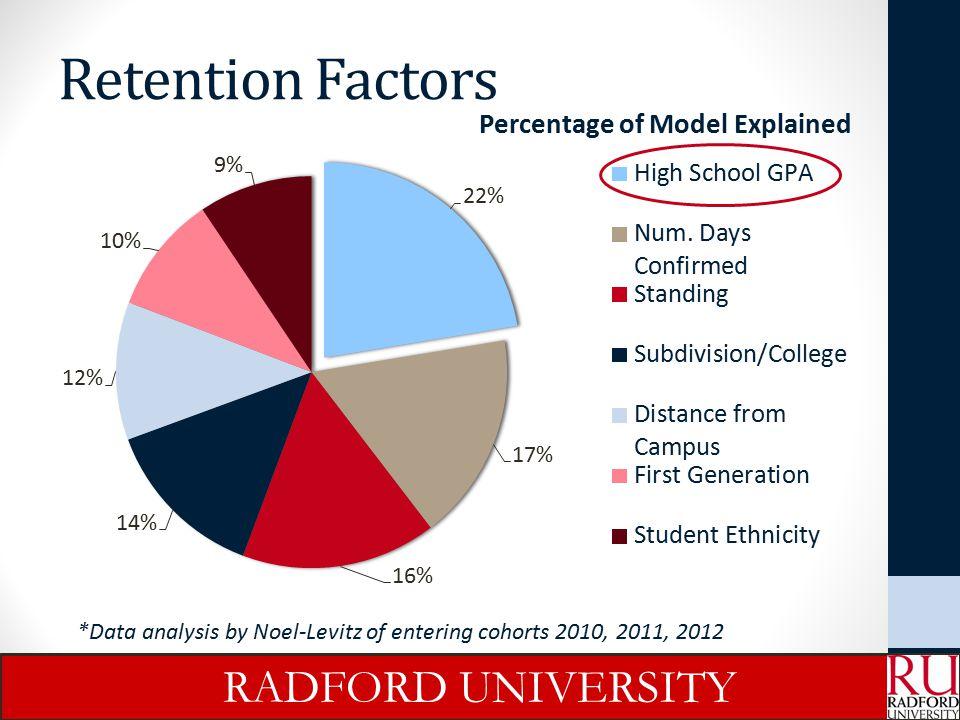 Retention Factors RADFORD UNIVERSITY