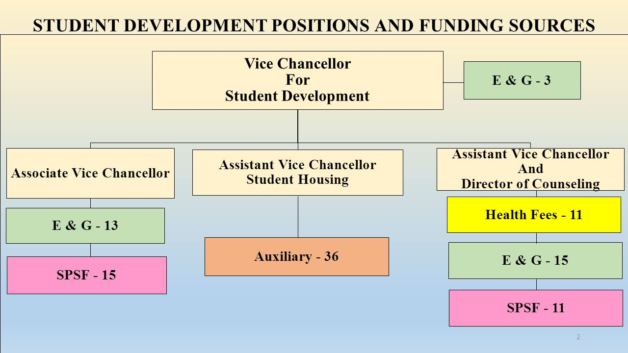 STUDENT DEVELOPMENT POSITIONS AND FUNDING SOURCES